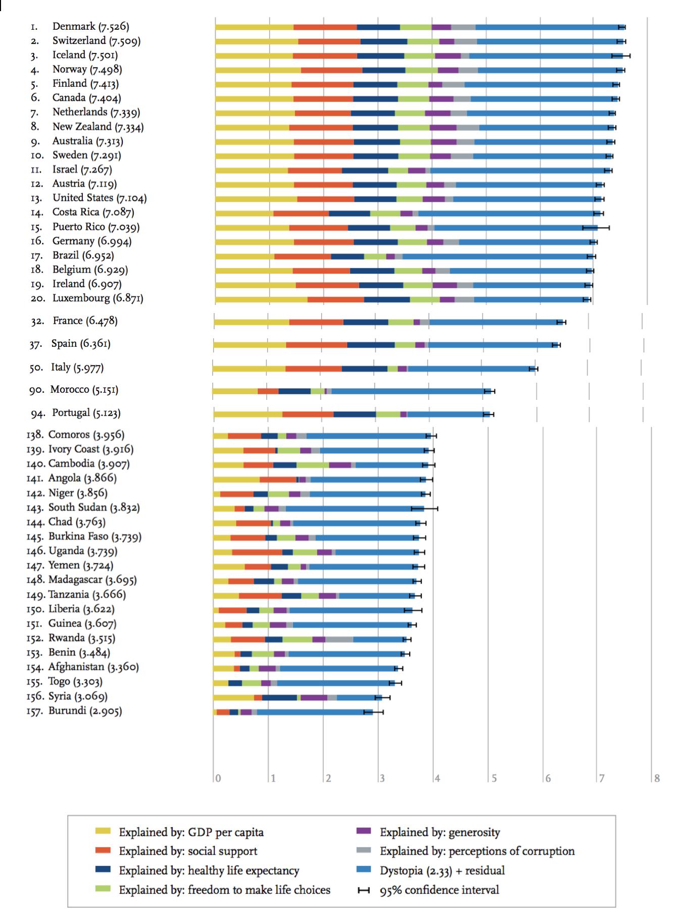 ranking-happiness